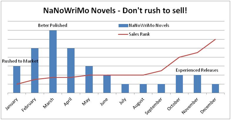 NaNoWriMo - Dont Rush to Sell