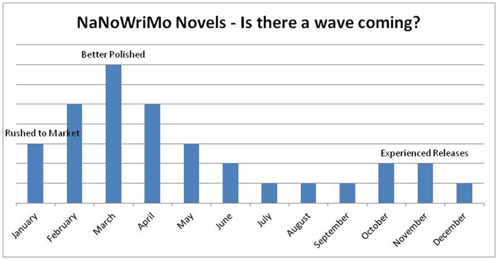 NaNoWriMo - Is there a sales tidal wave coming?